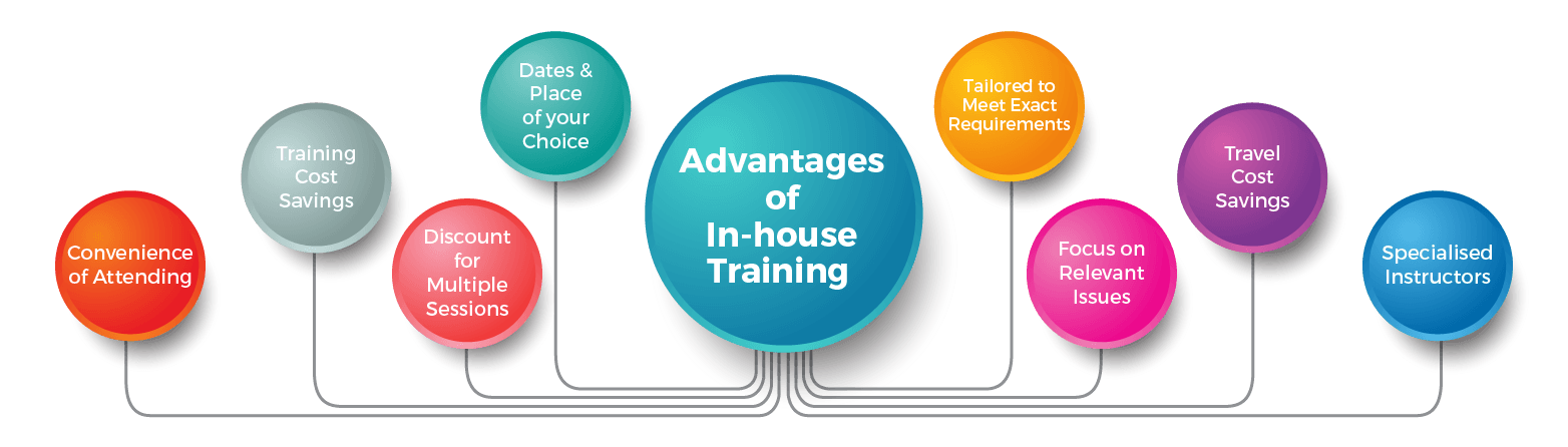 Euromatech Training and Consultancy Inhouse Training Advantages